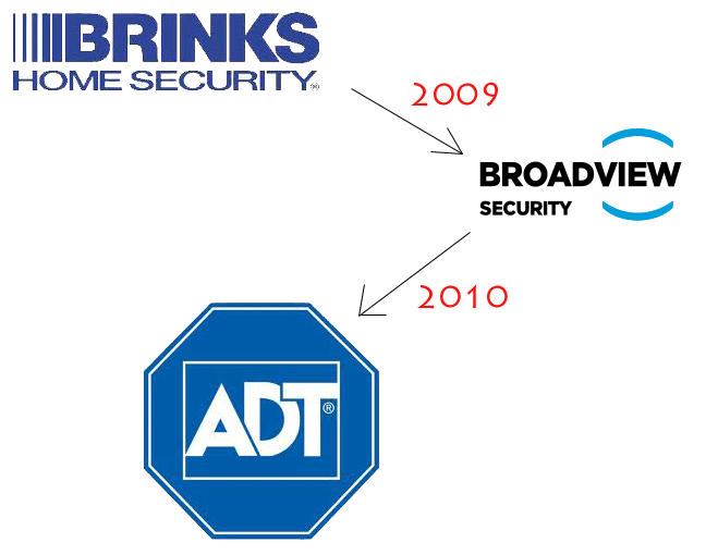 Brinks Home Security System