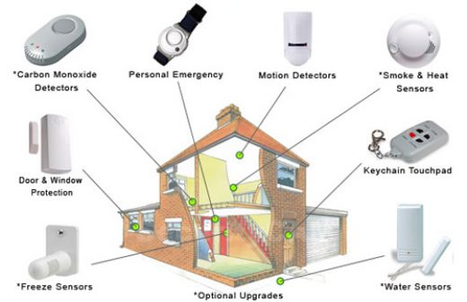 Invest in a home alarm system