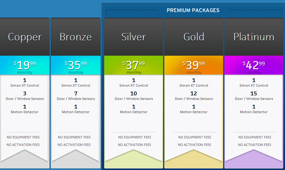 Protect America Pricing table with Silver, Bronze, Gold, Platinum packages