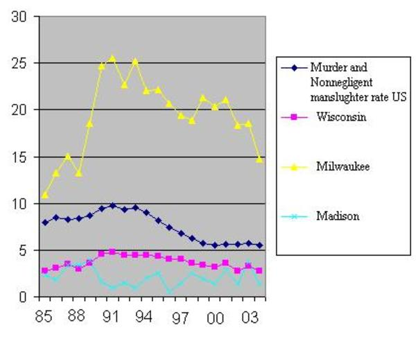 Murder graph for cities in WI