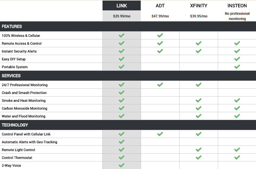 Comparison Chart to ADT, Xfinity and Insteon