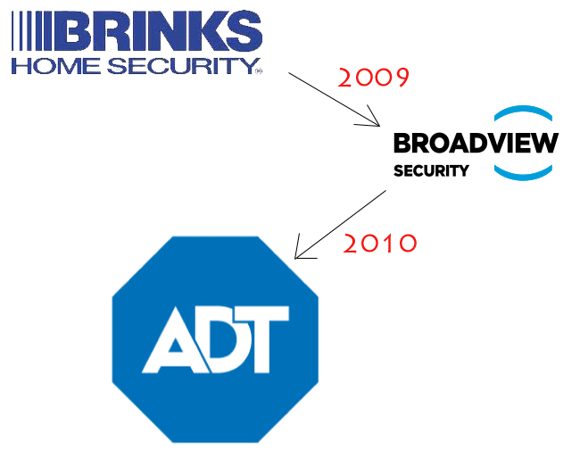 Succession history of Brinks to Broadview to ADT