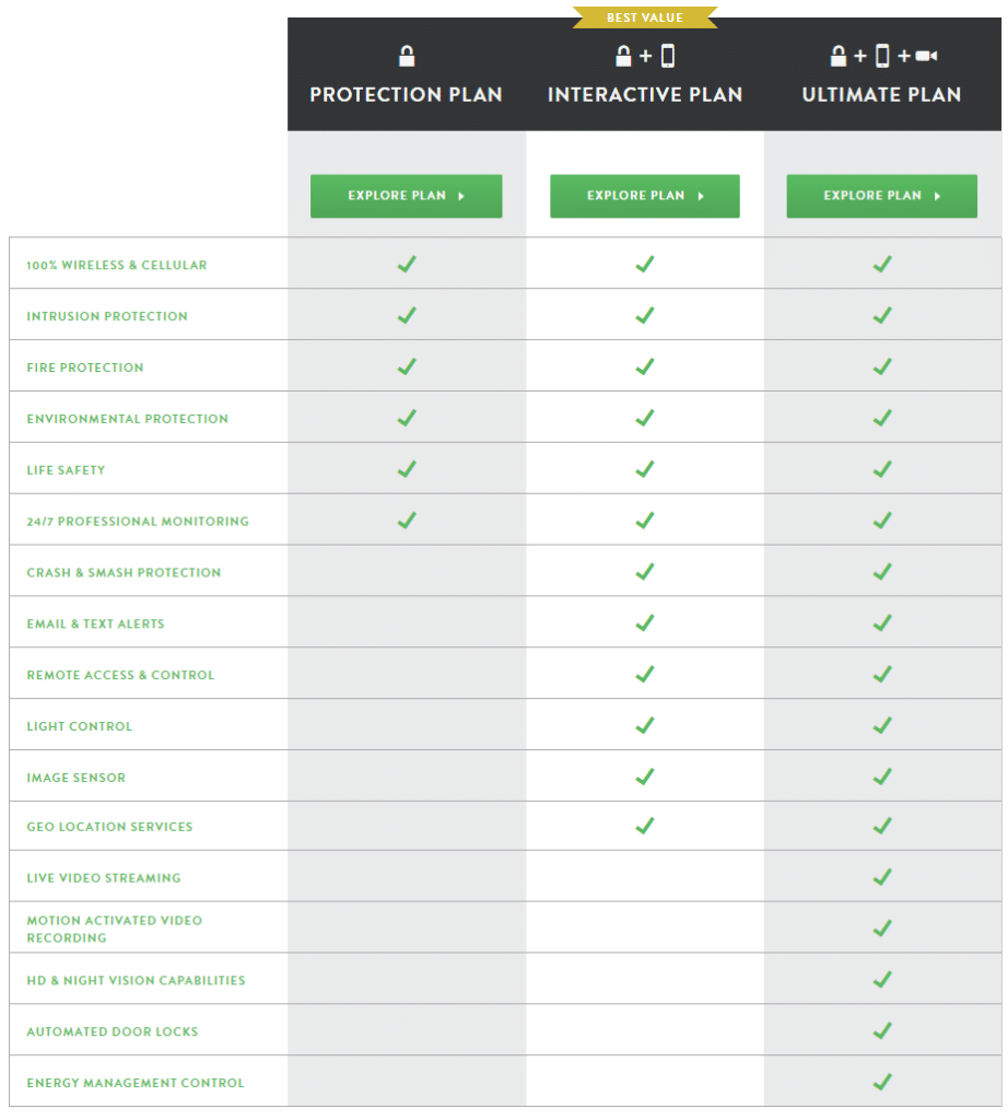 Frontpoint plans and pricing