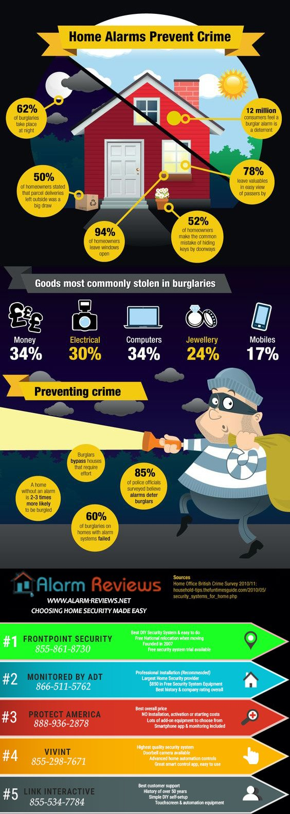 crime statistics and security system tips infographic