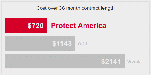$720 over 36 months vs adt and vivint